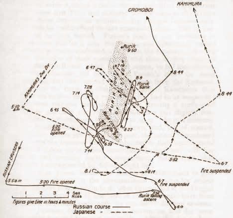 Schema della battaglia